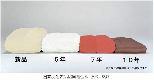 羽毛布団リフォーム2